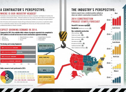 This infographic highlights some of the key elements from AGC of America's Industry Hiring and Business Outlook Survey.