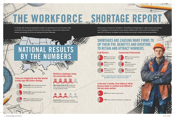 Results of AGC of America's national survey indicate many construction firms are having difficulty finding workers.