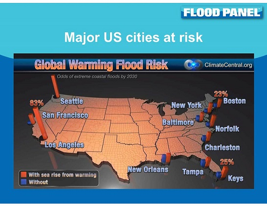 Many U.S. cities are at risk of flood