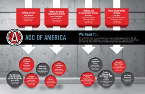 No matter the type of construction work your company performs or the job function you have, AGC has a volunteer opportunity for you. Get involved with the national association today and help shape the future of the industry. Read more in the Jan/Feb 2017 issue of Constructor Magazine.